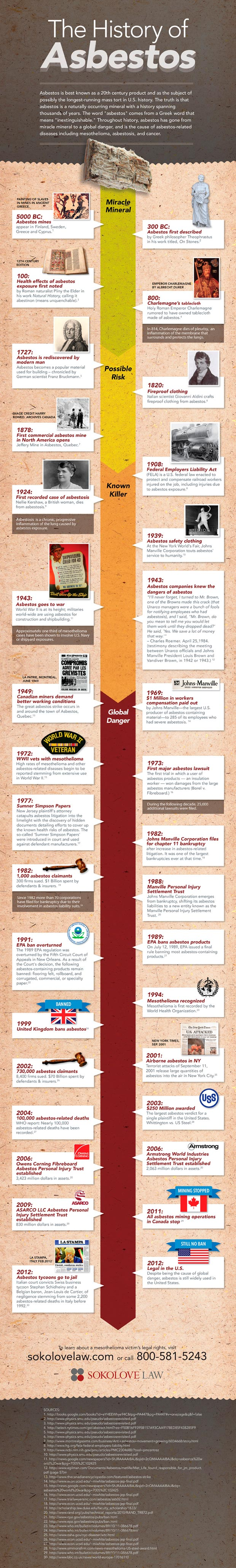 history-of-asbestos